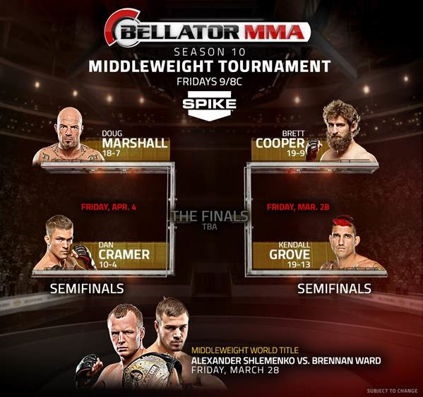 Bellator Season 10 Middleweight Brackets