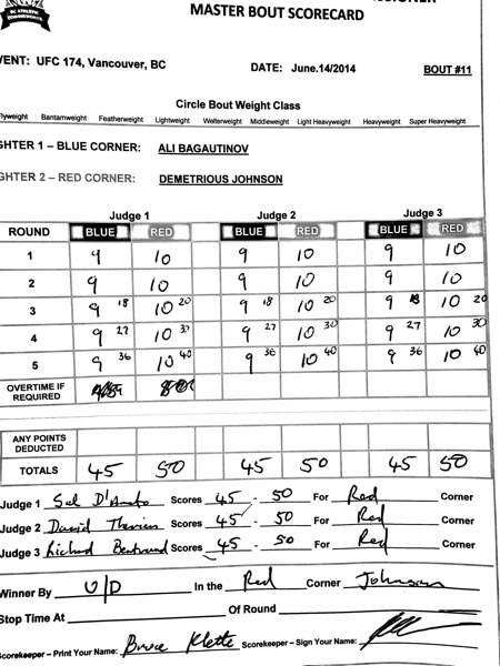 Johnson vs. Bagautinov Scorecard