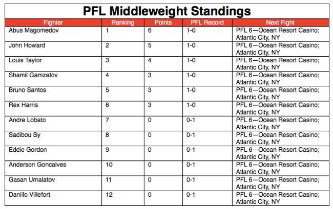 PFL 3 - Middleweight Standings