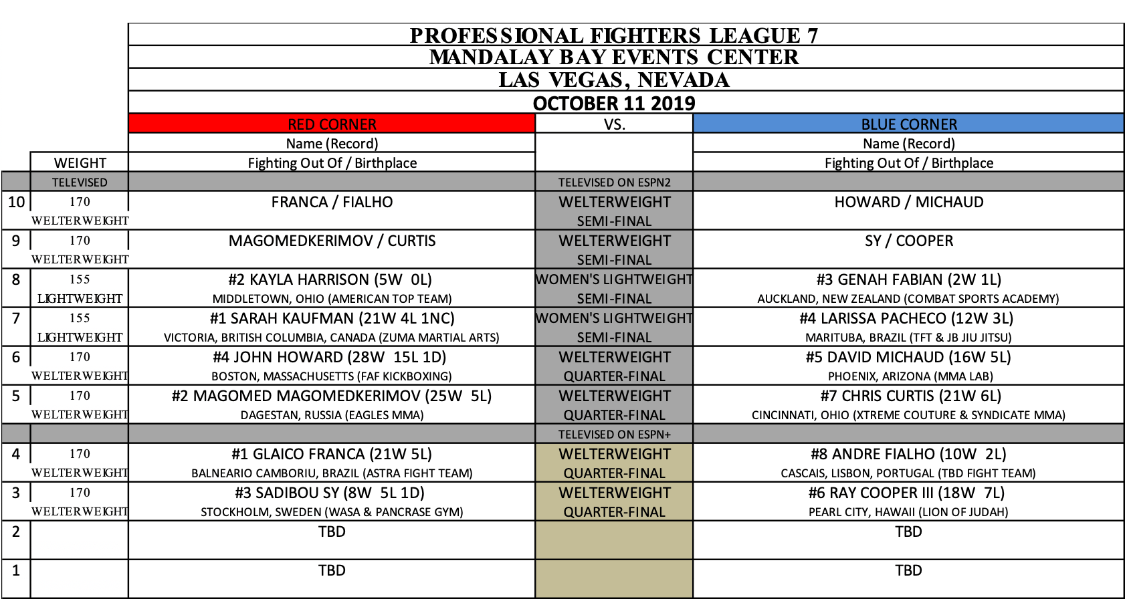 PFL 7 2019 Fight Card match-ups